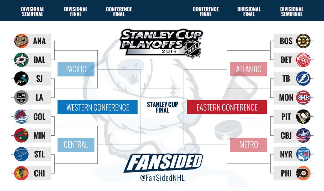 picture regarding Printable Nhl Playoff Bracket named 2014 Stanley Cup Playoffs--Printable Playoff Bracket